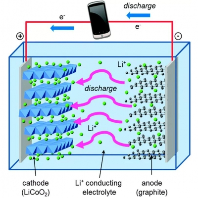 How do lithium-ion batteries work